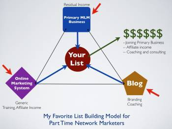 Part Time Network Marketers business model image