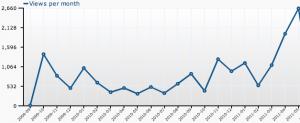 blog traffic graph